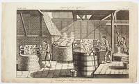[Dye-House.] Plate XIX. Engraved for the Supplement. Facing Dye-House.