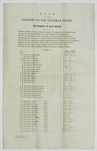 List of the Members of the General Board of the Catholics of Great Britain.