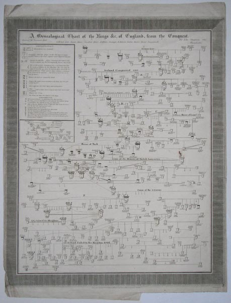 A Genealogical Chart of the Kings &c. of England, from the Conquest.