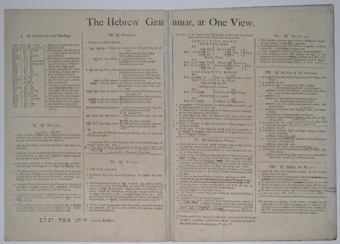 The Hebrew Grammar, at One View.