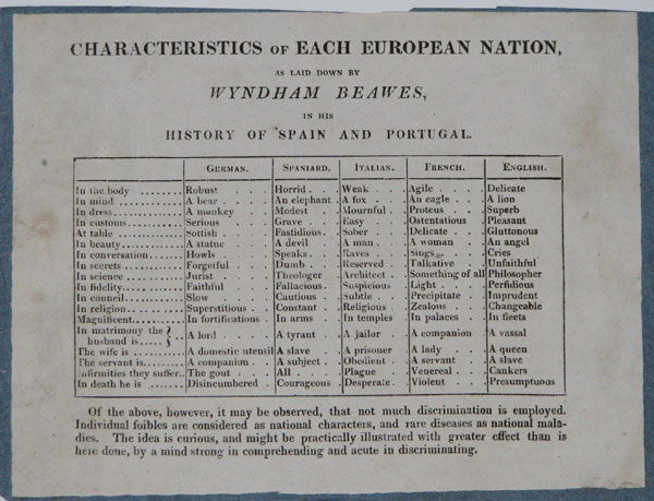 Characteristics of Each European Nation, as laid down by Wyndham Beawes,