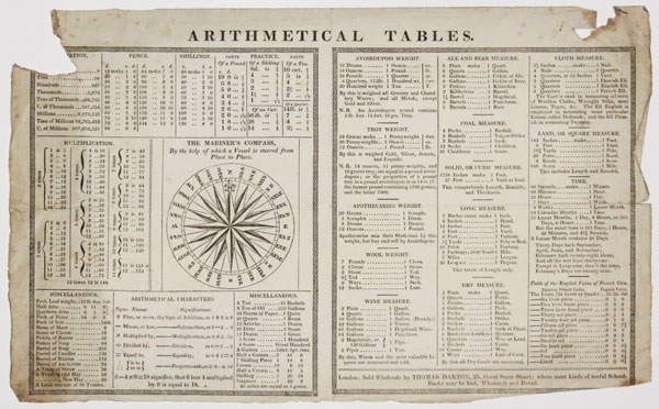 Arithmetical  Tables.